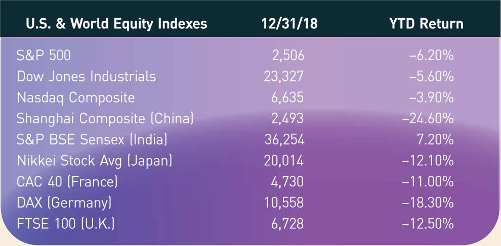 U.S. & World Equity Indexes; 12/31/18; YTD Return S&P 500; 2,506; −6.20% Dow Jones Industrials; 23,327; −5.60% Nasdaq Composite; 6,635; –3.90% Shanghai Composite (China); 2,493; −24.60% S&P BSE Sensex (India); 36,254; 7.20% Nikkei Stock Avg (Japan); 20,014; −12.10% CAC 40 (France); 4,730; −11.00% DAX (Germany); 10,558; −18.30% FTSE 100 (U.K.); 6,728; −12.50%