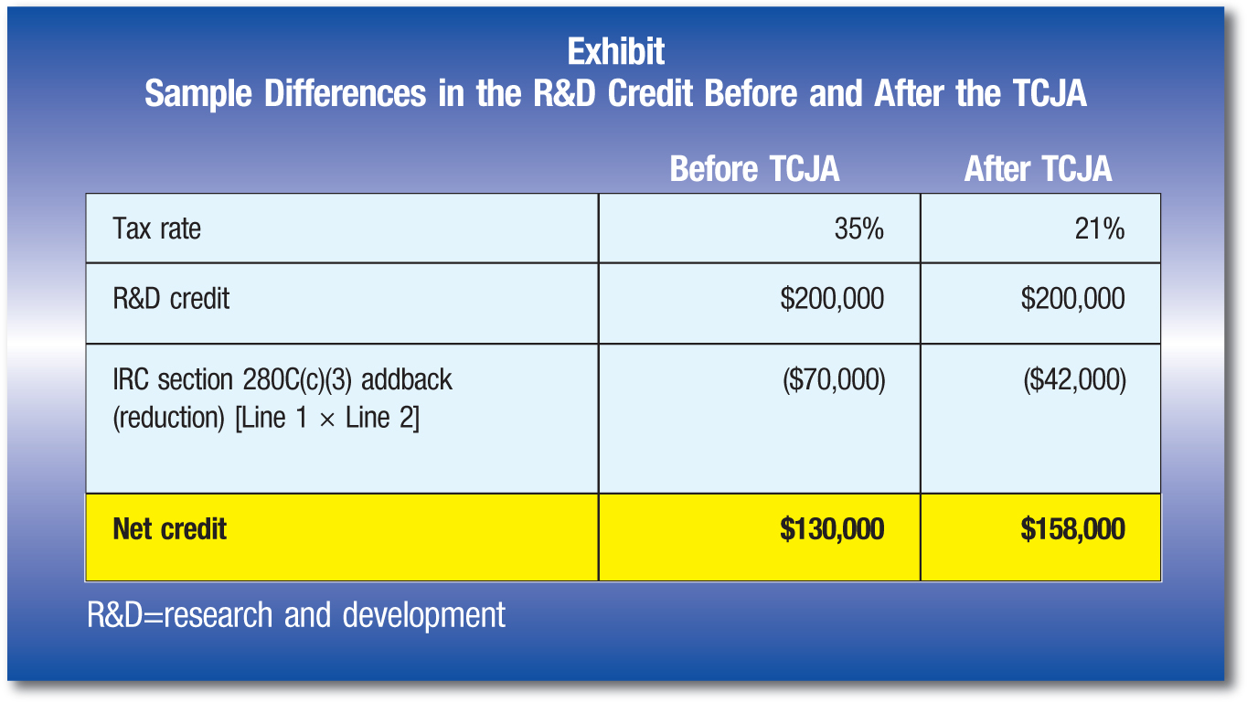 Before TCJA; After TCJA Tax rate; 35%; 21% R&D credit; $200,000; $200,000 IRC section 280C(c)(3) addback (reduction) [Line 1 × Line 2]; ($70,000); ($42,000) Net credit; $130,000; $158,000 R&D =research and development