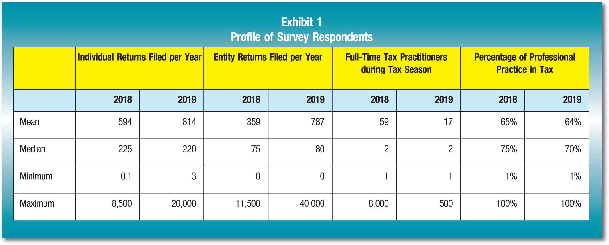 Individual Returns Filed per Year; Entity Returns Filed per Year; Full-Time Tax Practitioners during Tax Season; Percentage of Professional Practice in Tax 2018; 2019; 2018; 2019; 2018; 2019; 2018; 2019 Mean; 594; 814; 359; 787; 59; 17; 65%; 64% Median; 225; 220; 75; 80; 2; 2; 75%; 70% Minimum; 0.1; 3; 0; 0; 1; 1; 1%; 1% Maximum; 8,500; 20,000; 11,500; 40,000; 8,000; 500; 100%; 100%