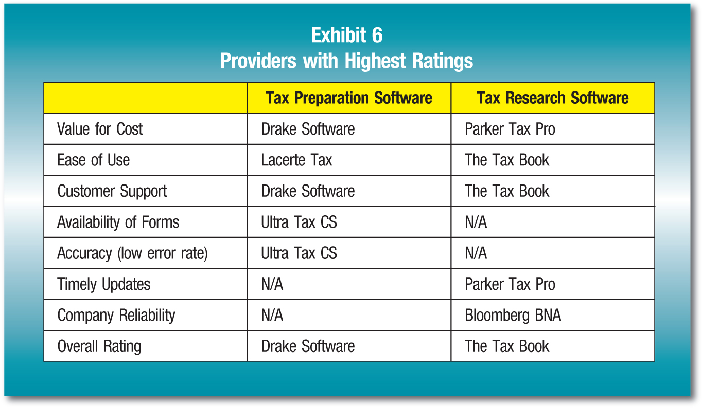 Tax Preparation Software; Tax Research Software Value for Cost; Drake Software; Parker Tax Pro Ease of Use; Lacerte Tax; The Tax Book Customer Support; Drake Software; The Tax Book Availability of Forms; Ultra Tax CS; N/A Accuracy (low error rate); Ultra Tax CS; N/A Timely Updates; N/A; Parker Tax Pro Company Reliability; N/A; Bloomberg BNA Overall Rating; Drake Software; The Tax Book
