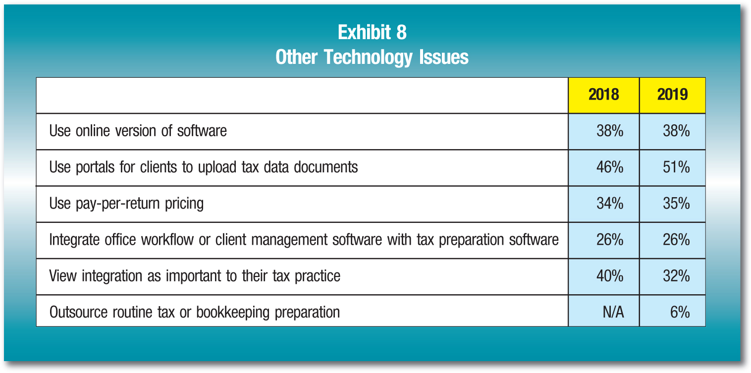 2018; 2019 Use online version of software; 38%; 38% Use portals for clients to upload tax data documents; 46%; 51% Use pay-per-return pricing; 34%; 35% Integrate office workflow or client management software with tax preparation software; 26%; 26% View integration as important to their tax practice; 40%; 32% Outsource routine tax or bookkeeping preparation; N/A; 6%