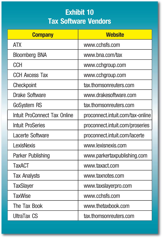 Company; Website ATX; www.cchsfs.com Bloomberg BNA; www.bna.com/tax CCH; www.cchgroup.com CCH Axcess Tax; www.cchgroup.com Checkpoint; tax.thomsonreuters.com Drake Software; www.drakesoftware.com GoSystem RS; tax.thomsonreuters.com Intuit ProConnect Tax Online; proconnect.intuit.com/tax-online Intuit ProSeries; proconnect.intuit.com/proseries Lacerte Software; proconnect.intuit.com/lacerte LexisNexis; www.lexisnexis.com Parker Publishing; www.parkertaxpublishing.com TaxACT; www.taxact.com Tax Analysts; www.taxnotes.com TaxSlayer; www.taxslayerpro.com TaxWise; www.cchsfs.com The Tax Book; www.thetaxbook.com UltraTax CS; tax.thomsonreuters.com