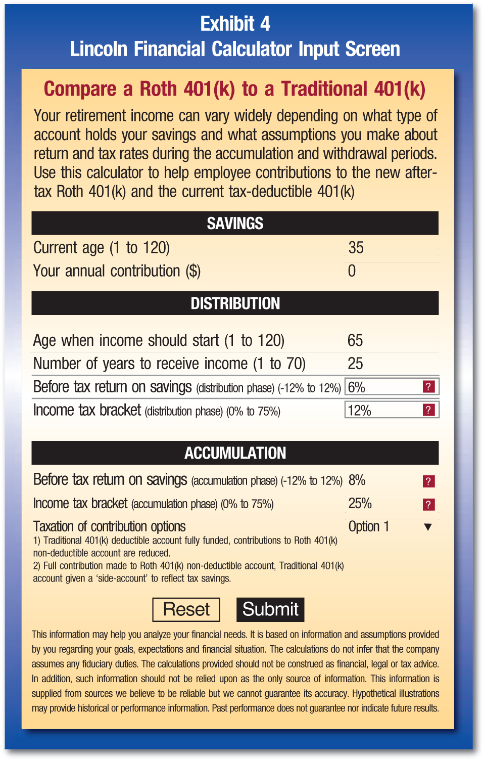 Compare a Roth 401(k) to a Traditional 401(k) Your retirement income can vary widely depending on what type of account holds your savings and what assumptions you make about return and tax rates during the accumulation and withdrawal periods. Use this calculator to help employee contributions to the new aftertax Roth 401(k) and the current tax-deductible 401(k) SAVINGS Current age (1 to 120); 35 Your annual contribution ($); 0 DISTRIBUTION Age when income should start (1 to 120); 65 Number of years to receive income (1 to 70); 25 Before tax return on savings (distribution phase) (-12% to 12%); 6%; ? Income tax bracket (distribution phase) (0% to 75%); 12%; ? ACCUMULATION Before tax return on savings (accumulation phase) (-12% to 12%); 8%; ? Income tax bracket (accumulation phase) (0% to 75%); 25%; ? Taxation of contribution options; Option 1 1) Traditional 401(k) deductible account fully funded, contributions to Roth 401(k) non-deductible account are reduced. 2) Full contribution made to Roth 401(k) non-deductible account, Traditional 401(k) account given a 'side-account' to reflect tax savings. Reset; Submit This information may help you analyze your financial needs. It is based on information and assumptions provided by you regarding your goals, expectations and financial situation. The calculations do not infer that the company assumes any fiduciary duties. The calculations provided should not be construed as financial, legal or tax advice. In addition, such information should not be relied upon as the only source of information. This information is supplied from sources we believe to be reliable but we cannot guarantee its accuracy. Hypothetical illustrations may provide historical or performance information. Past performance does not guarantee nor indicate future results.