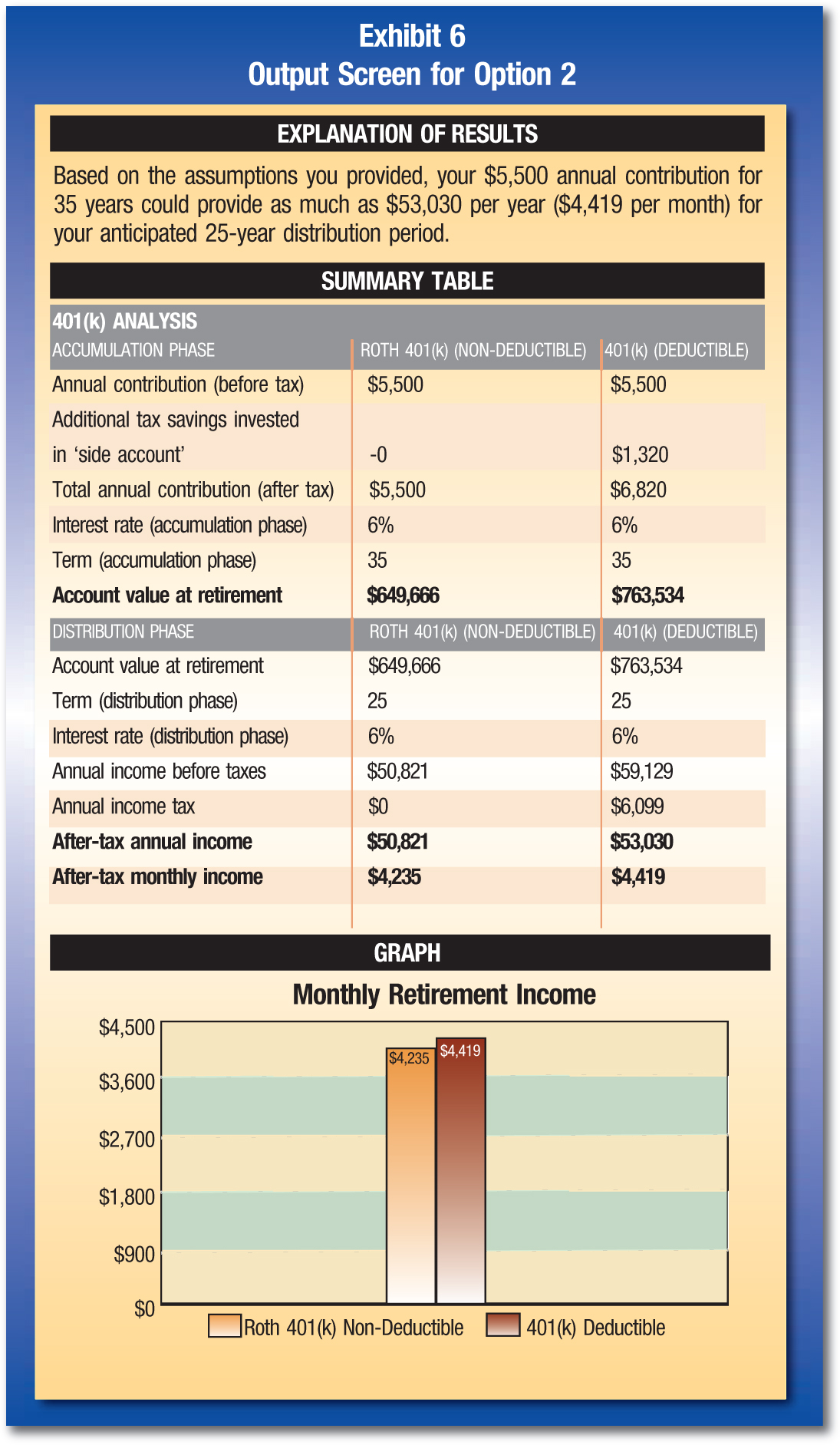 EXPLANATION OF RESULTS Based on the assumptions you provided, your $5,500 annual contribution for 35 years could provide as much as $53,030 per year ($4,419 per month) for your anticipated 25-year distribution period. SUMMARY TABLE 401(k) ANALYSIS ACCUMULATION PHASE; ROTH 401(k) (NON-DEDUCTIBLE); 401(k) (DEDUCTIBLE) Annual contribution (before tax); $5,500; $5,500 Additional tax savings invested in 'side account'; -0; $1,320 Total annual contribution (after tax); $5,500; $6,820 Interest rate (accumulation phase); 6%; 6% Term (accumulation phase); 35; 35 Account value at retirement; $649,666; $763,534 DISTRIBUTION PHASE; ROTH 401(k) (NON-DEDUCTIBLE); 401(k) (DEDUCTIBLE) Account value at retirement; $649,666; $763,534 Term (distribution phase); 25; 25 Interest rate (distribution phase); 6%; 6% Annual income before taxes; $50,821; $59,129 Annual income tax; $0; $6,099 After-tax annual income; $50,821; $53,030 After-tax monthly income; $4,235; $4,419 GRAPH Monthly Retirement Income