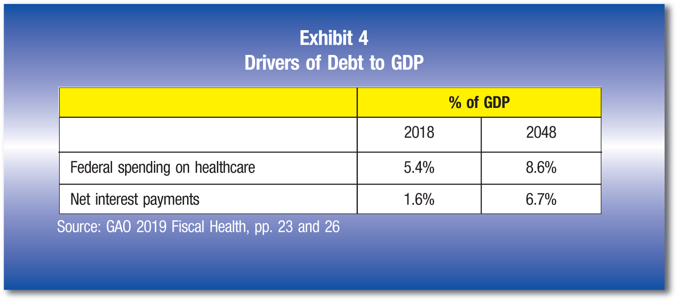 % of GDP 2018; 2048 Federal spending on healthcare; 5.4%; 8.6% Net interest payments; 1.6%; 6.7% Source: GAO 2019 Fiscal Health, pp. 23 and 26