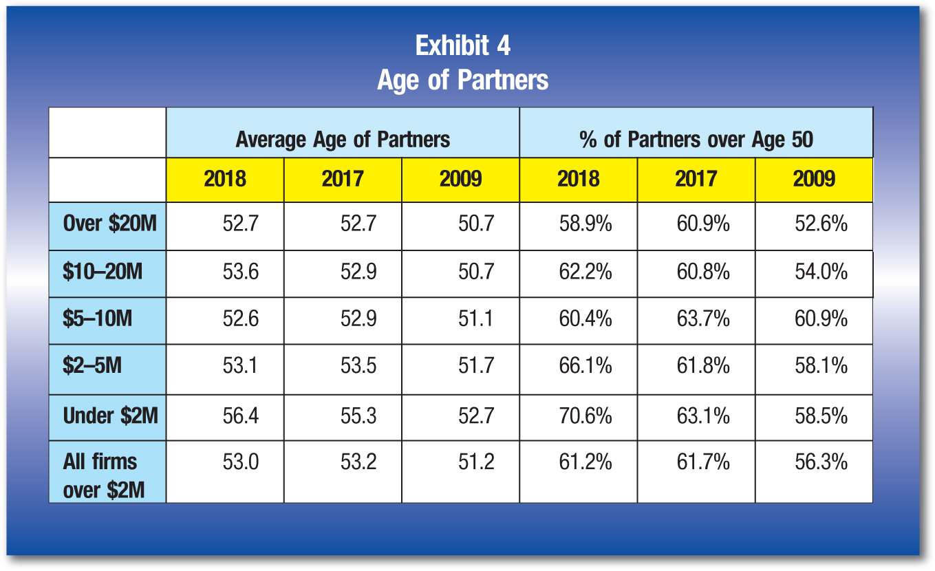 Average Age of Partners; % of Partners over Age 50 2018;2017; 2009; 2018; 2017; 2009 Over$20M; 52.7; 52.7; 50.7; 58.9%; 60.9%; 52.6% $10–20M;53.6; 52.9; 50.7; 62.2%; 60.8%; 54.0% $5–10M;52.6; 52.9; 51.1; 60.4%; 63.7%; 60.9% $2–5M;53.1; 53.5; 51.7; 66.1%; 61.8%; 58.1% Under$2M; 56.4; 55.3; 52.7; 70.6%; 63.1%; 58.5% Allfirms over $2M; 53.0; 53.2; 51.2; 61.2%; 61.7%; 56.3%