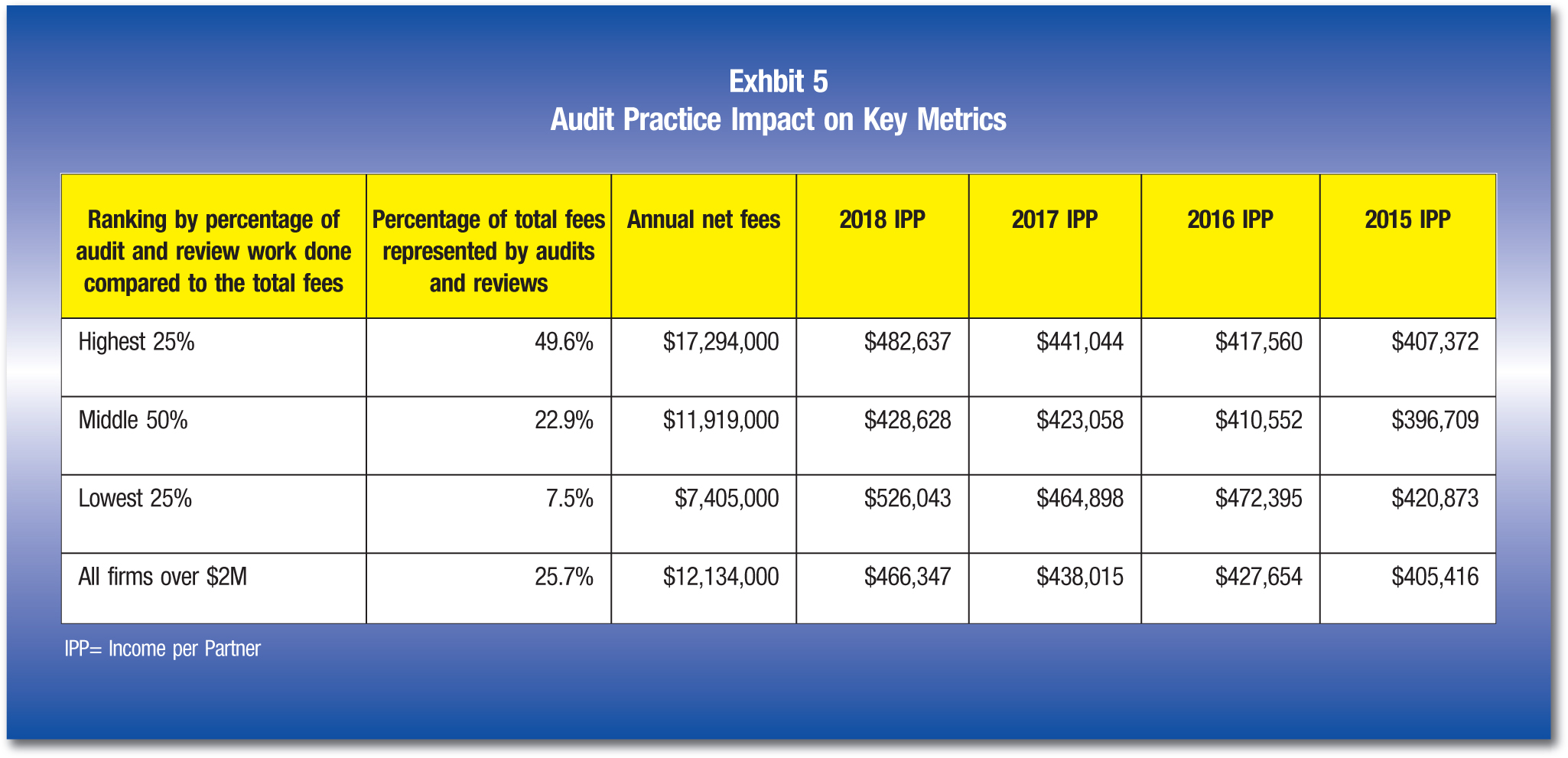 Ranking by percentage of audit and review work done compared to the total fees; Percentage of total fees represented by audits and reviews; Annual net fees; 2018 IPP' 2017 IPP; 2016 IPP; 2015 IPP Highest25%; 49.6%; $17,294,000; $482,637; $441,044; $417,560; $407,372 Middle50%; 22.9%; $11,919,000; $428,628; $423,058; $410,552; $396,709 Lowest25%; 7.5%; $7,405,000; $526,043; $464,898; $472,395; $420,873 Allfirms over; $2M 25.7%; $12,134,000; $466,347; $438,015; $427,654; $405,416 IPP= Income per Partner
