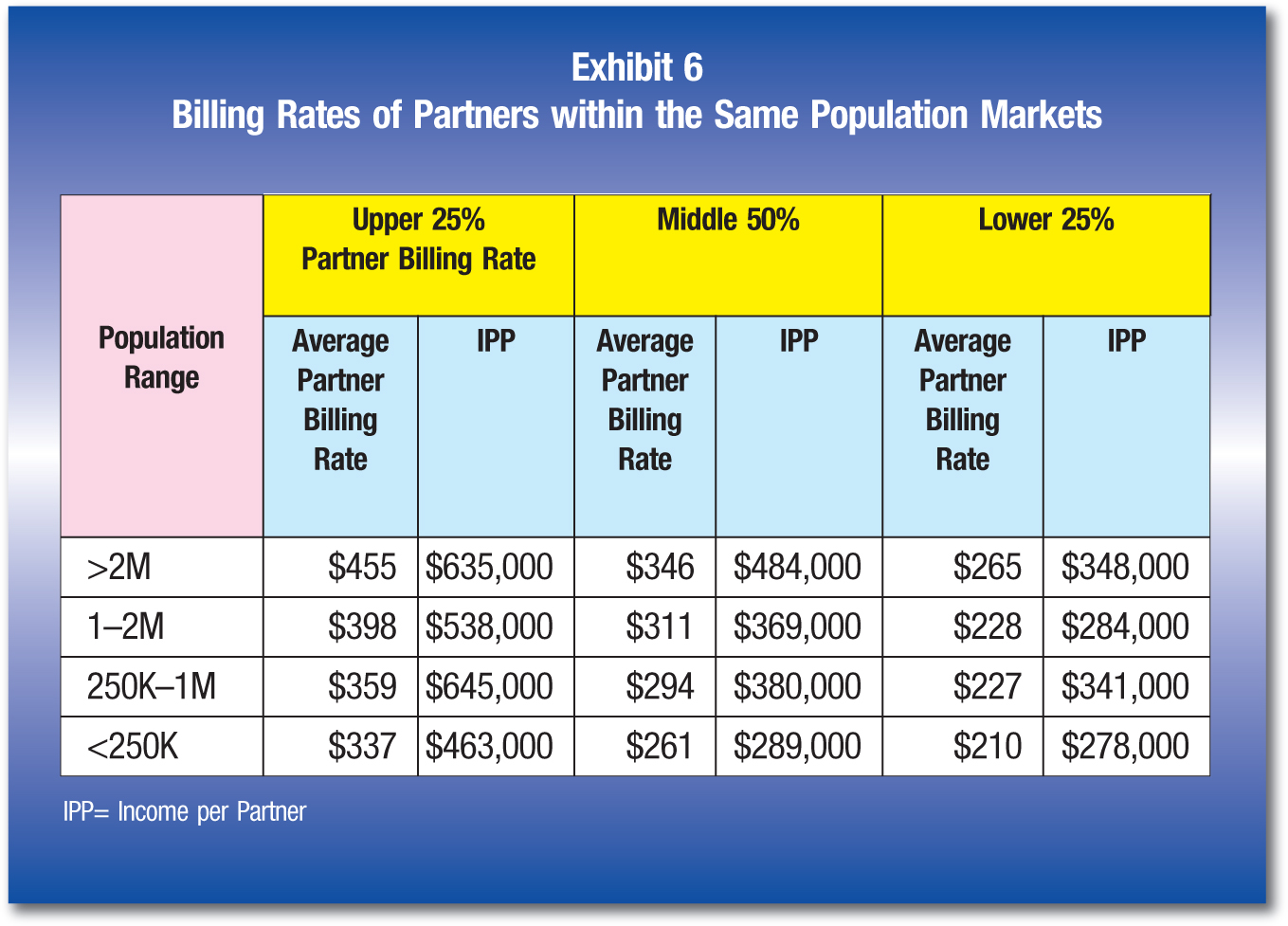 Population Range; Upper 25% Partner Billing Rate; Middle 50%; Lower 25% Average Partner Billing Rate; IPP; Average Partner Billing Rate; IPP; Average Partner Billing Rate; IPP >2M; $455; $635,000; $346; $484,000; $265; $348,000 1–2M; $398; $538,000; $311; $369,000; $228; $284,000 250K–1M; $359; $645,000; $294; $380,000; $227; $341,000 <250K; $337; $463,000; $261; $289,000; $210; $278,000 IPP= Income per Partner