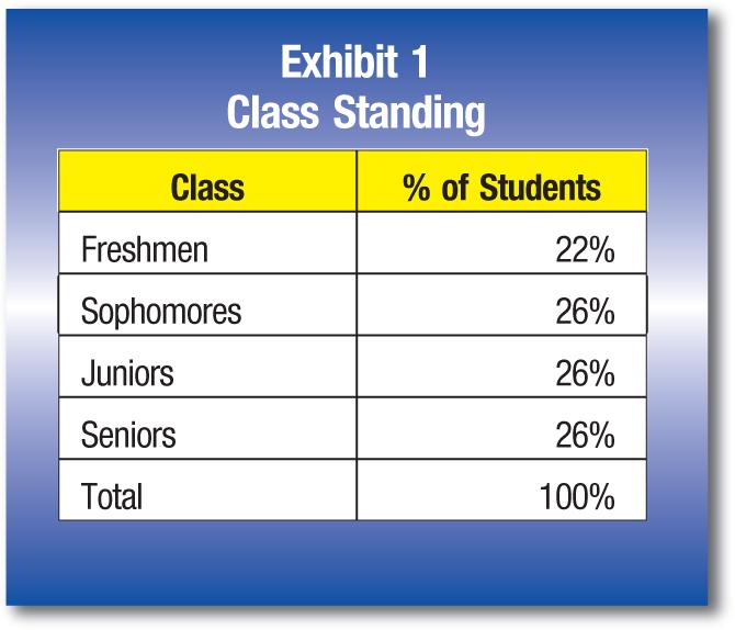 Class; % of Students Freshmen;22% Sophomores;26% Juniors;26% Seniors;26% Total;100%