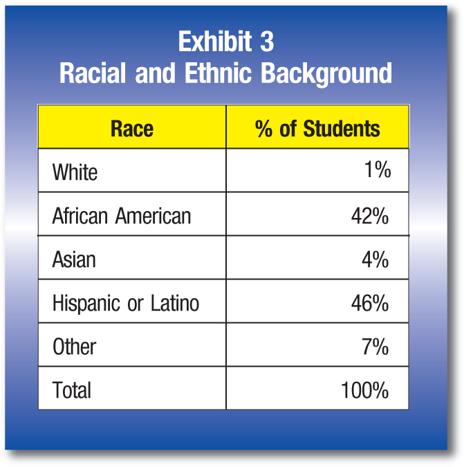 Race; % of Students White;1% AfricanAmerican; 42% Asian;4% Hispanicor Latino; 46% Other;7% Total;100%