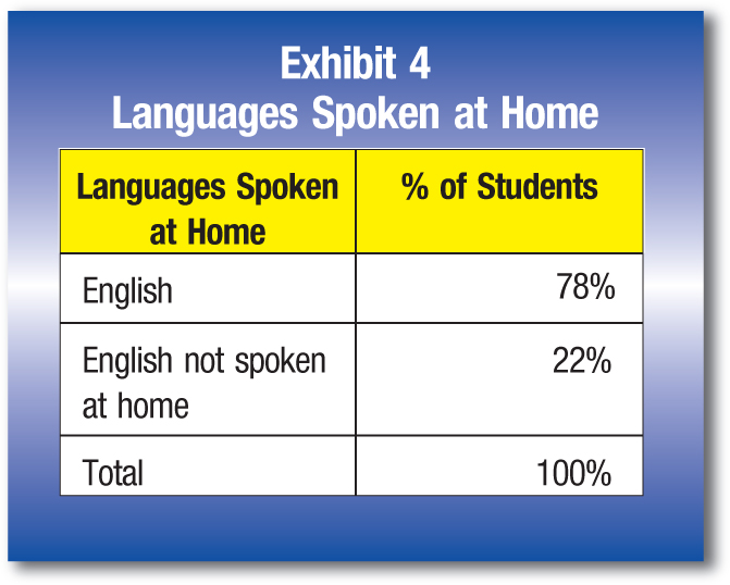 Languages Spoken at Home; % of Students English; 78% English not spoken at home; 22% Total; 100%
