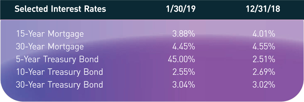 Selected Interest Rates; 1/30/19; 12/31/18 15-Year Mortgage; 3.88%; 4.01% 30-Year Mortgage; 4.45%; 4.55% 5-Year Treasury Bond; 45.00%; 2.51% 10-Year Treasury Bond; 2.55%; 2.69% 30-Year Treasury Bond; 3.04%; 3.02%