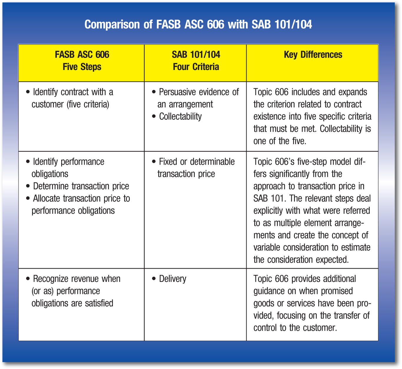 FASB ASC 606 Five Steps; SAB 101/104 Four Criteria; Key Differences • Identify contract with a customer (five criteria); • Persuasive evidence of an arrangement • Collectability; Topic 606 includes and expands the criterion related to contract existence into five specific criteria that must be met. Collectability is one of the five. • Identify performance obligations • Determine transaction price • Allocate transaction price to performance obligations; • Fixed or determinable transaction price; Topic 606's five-step model differs significantly from the approach to transaction price in SAB 101. The relevant steps deal explicitly with what were referred to as multiple element arrangements and create the concept of variable consideration to estimate the consideration expected. • Recognize revenue when (or as) performance obligations are satisfied; • Delivery; Topic 606 provides additional guidance on when promised goods or services have been provided, focusing on the transfer of control to the customer.