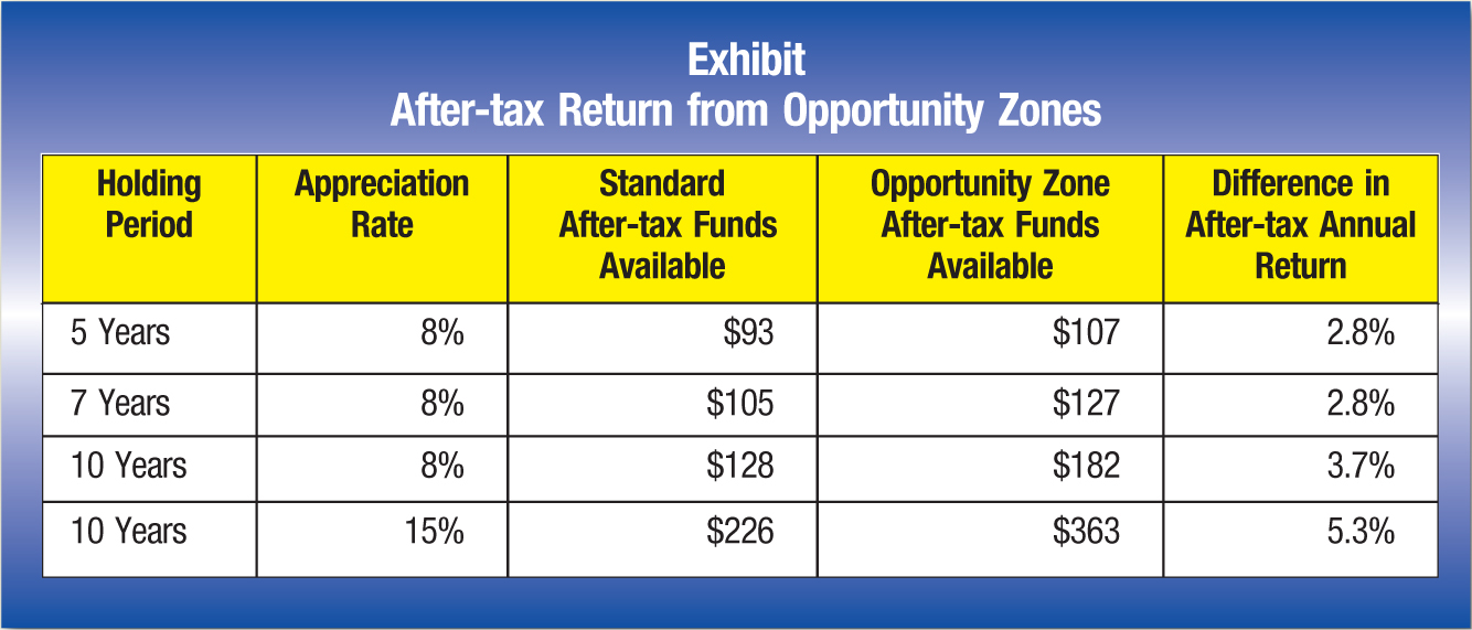 Holding Period; Appreciation Rate; Standard After-tax Funds Available; Opportunity Zone After-tax Funds Available; Difference in After-tax Annual Return 5 Years; 8%; $93; $107; 2.8% 7 Years; 8%; $105; $127; 2.8% 10 Years; 8%; $128; $182; 3.7% 10 Years; 15%; $226; $363; 5.3%