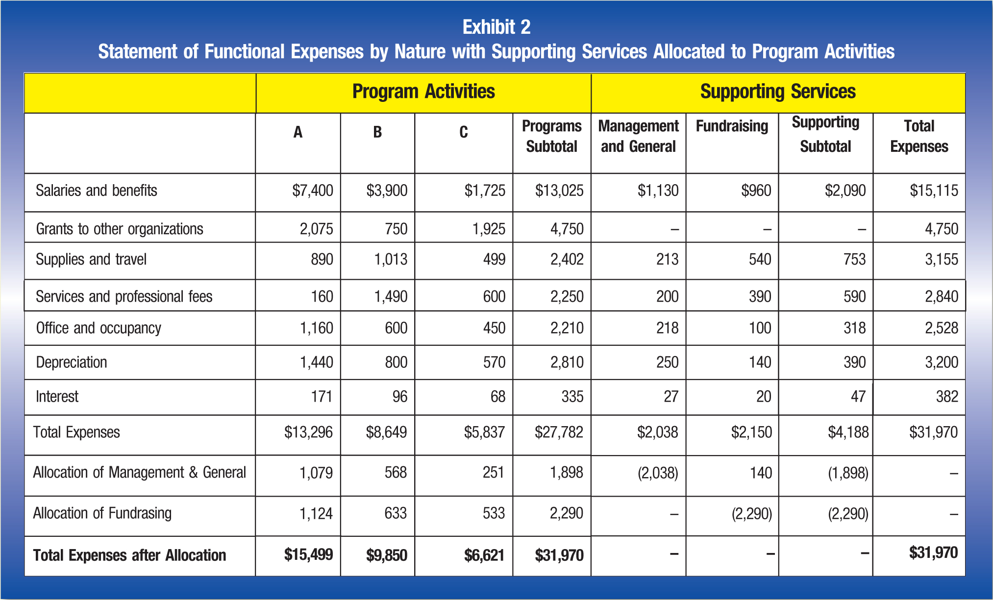 Program Activities; Supporting Services A; B; C; Programs Subtotal; Management and General; Fundraising; Supporting Subtotal; Total Expenses Salaries and benefits; $7,400; $3,900; $1,725; $13,025; $1,130; $960; $2,090; $15,115 Grants to other organizations; 2,075; 750; 1,925; 4,750; –; –; –; 4,750 Supplies and travel; 890; 1,013; 499; 2,402; 213; 540; 753; 3,155 Services and professional fees; 160; 1,490; 600; 2,250; 200; 390; 590; 2,840 Office and occupancy; 1,160; 600; 450; 2,210; 218; 100; 318; 2,528 Depreciation; 1,440; 800; 570; 2,810; 250; 140; 390; 3,200 Interest; 171; 96; 68; 335; 27; 20; 47; 382 Total Expenses; $13,296; $8,649; $5,837; $27,782; $2,038 $2,150; $4,188; $31,970 Allocation of Management & General; 1,079; 568; 251; 1,898; (2,038); 140; (1,898); – Allocation of Fundrasing; 1,124; 633; 533; 2,290; – (2,290); (2,290); – Total Expenses after Allocation; $15,499; $9,850; $6,621; $31,970 –; –; –; $31,970 The financial statements report certain categories of expenses that are attributable to more than one program or supporting function. Therefore, these expenses require allocation on a reasonable basis that is consistently applied. The expenses that are allocated include depreciation, interest, and office and occupancy, which are allocated on a square-footage basis, as well as salaries and benefits, which are allocated on the basis of estimates of time and effort. In order to properly display the true costs for each program area of the organization, the financial statements display a proportionate allocation of supporting services expenses to each program area. The organization has chosen to allocate management and general expenses by full-time equivalent attributable to each program area.