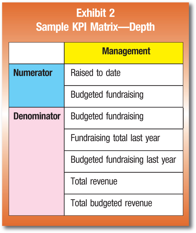 Management Numerator; Raised to date Budgeted fundraising Denominator; Budgeted fundraising Fundraising total last year Budgeted fundraising last year Total revenue Total budgeted revenue