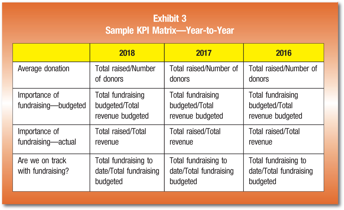 2018; 2017; 2016 Average donation; Total raised/Number of donors Total raised/Number of donors; Total raised/Number of donors Importance of fundraising—budgeted; Total fundraising budgeted/Total revenue budgeted; Total fundraising budgeted/Total revenue budgeted; Total fundraising budgeted/Total revenue budgeted Importance of fundraising—actual; Total raised/Total revenue; Total raised/Total revenue; Total raised/Total revenue Are we on track with fundraising?; Total fundraising to date/Total fundraising budgeted; Total fundraising to date/Total fundraising budgeted; Total fundraising to date/Total fundraising budgeted