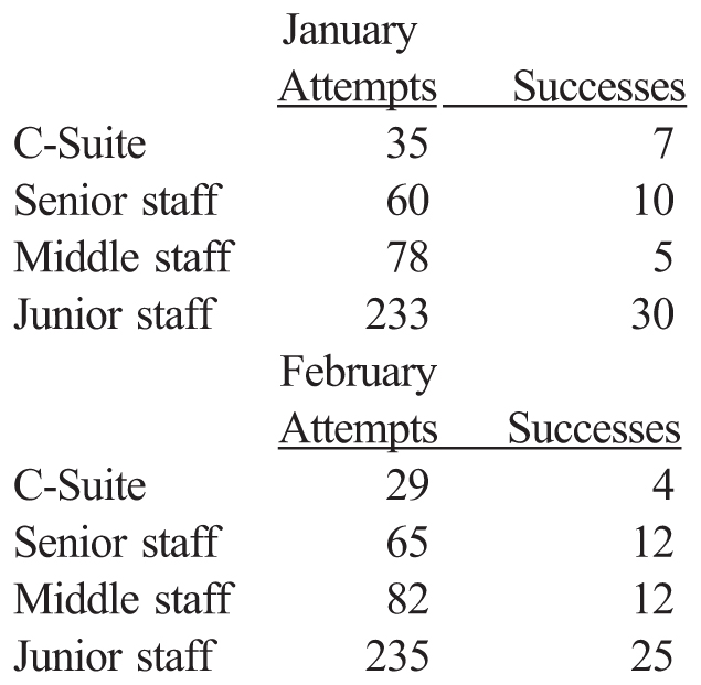 January Attempts; Successes C-Suite; 35; 7 Senior staff; 60; 10 Middle staff; 78; 5 Junior staff; 233; 30 February Attempts; Successes C-Suite; 29; 4 Senior staff; 65; 12 Middle staff; 82; 12 Junior staff; 235; 25