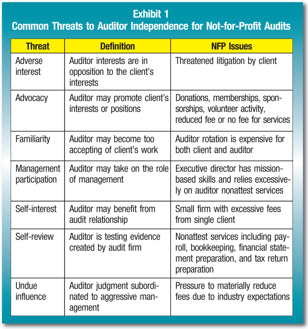 Threat; Definition; NFP Issues Adverse interest; Auditor interests are in opposition to the client's interests; Threatened litigation by client Advocacy; Auditor may promote client's interests or positions; Donations, memberships, sponsorships, volunteer activity, reduced fee or no fee for services Familiarity; Auditor may become too accepting of client's work; Auditor rotation is expensive for both client and auditor Management participation; Auditor may take on the role of management; Executive director has mission-based skills and relies excessively on auditor nonattest services Self-interest; Auditor may benefit from audit relationship; Small firm with excessive fees from single client Self-review; Auditor is testing evidence created by audit firm; Nonattest services including payroll, bookkeeping, financial statement preparation, and tax return preparation Undue influence; Auditor judgment subordinated to aggressive management; Pressure to materially reduce fees due to industry expectations