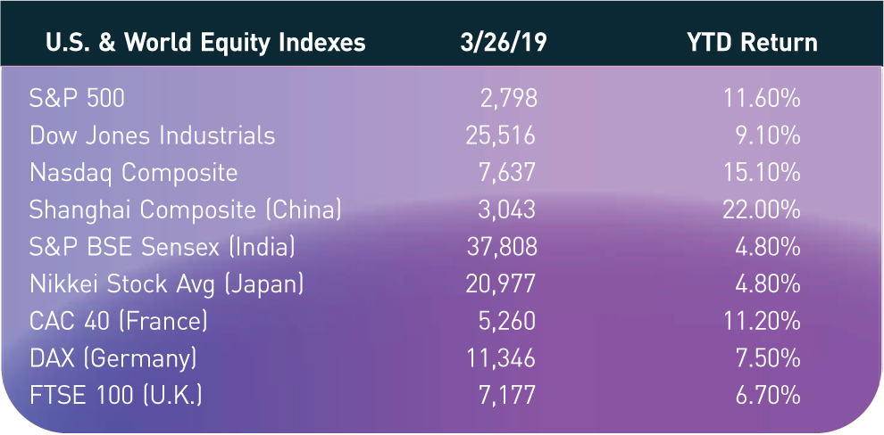 U.S. & World Equity Indexes; 3/26/19; YTD Return S&P 500; 2,798; 11.60% Dow Jones Industrials; 25,516; 9.10% Nasdaq Composite; 7,637; 15.10% Shanghai Composite (China); 3,043; 22.00% S&P BSE Sensex (India); 37,808; 4.80% Nikkei Stock Avg (Japan); 20,977; 4.80% CAC 40 (France); 5,260; 11.20% DAX (Germany); 11,346; 7.50% FTSE 100 (U.K.); 7,177; 6.70%