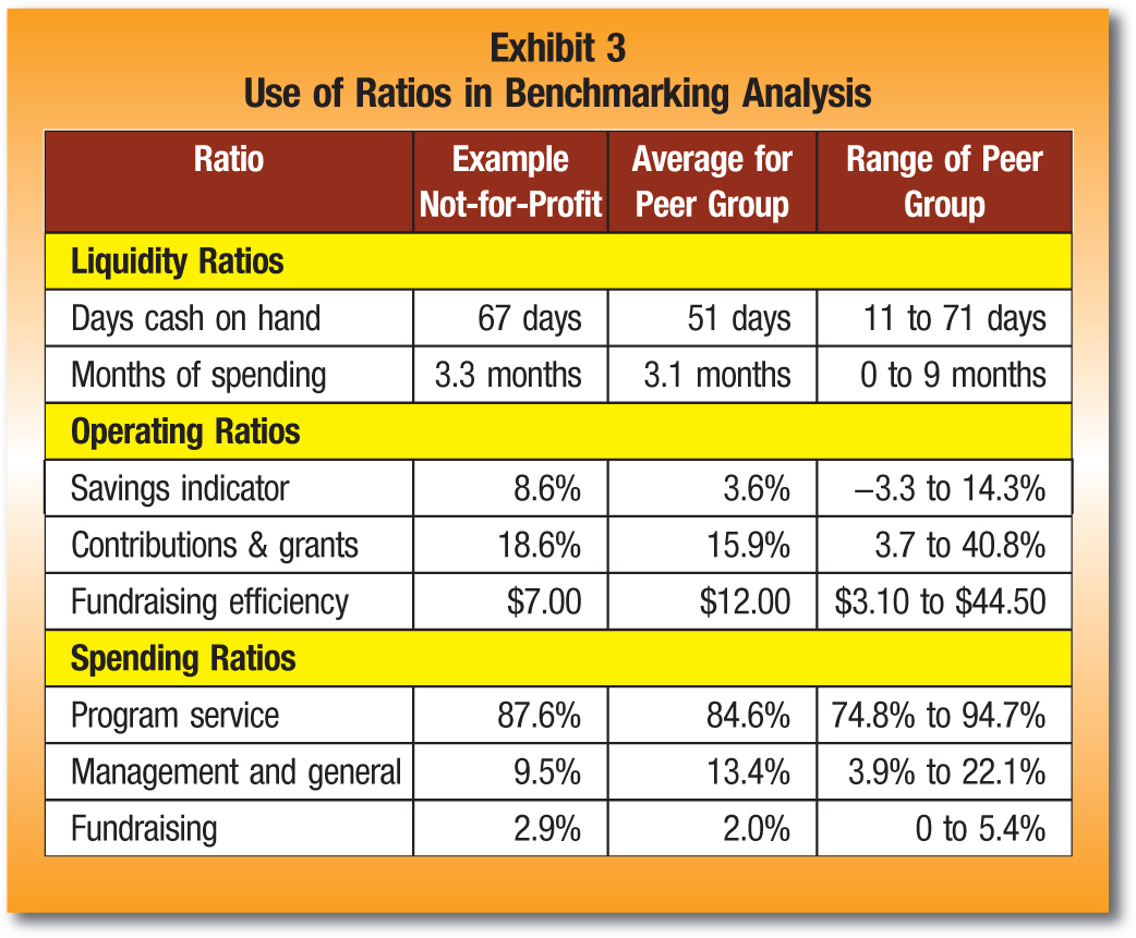 Ratio; Example Not-for-Profit; Average for Peer Group; Range of Peer Group Liquidity Ratios Days cash on hand; 67 days; 51 days; 11 to 71 days Months of spending; 3.3 months; 3.1 months; 0 to 9 months Operating Ratios Savings indicator; 8.6%; 3.6%; −3.3 to 14.3% Contributions & grants; 18.6%; 15.9%; 3.7 to 40.8% Fundraising efficiency; $7.00; $12.00; $3.10 to $44.50 Spending Ratios Program service; 87.6%; 84.6%; 74.8% to 94.7% Management and general; 9.5%; 13.4%; 3.9% to 22.1% Fundraising; 2.9%; 2.0%; 0 to 5.4%