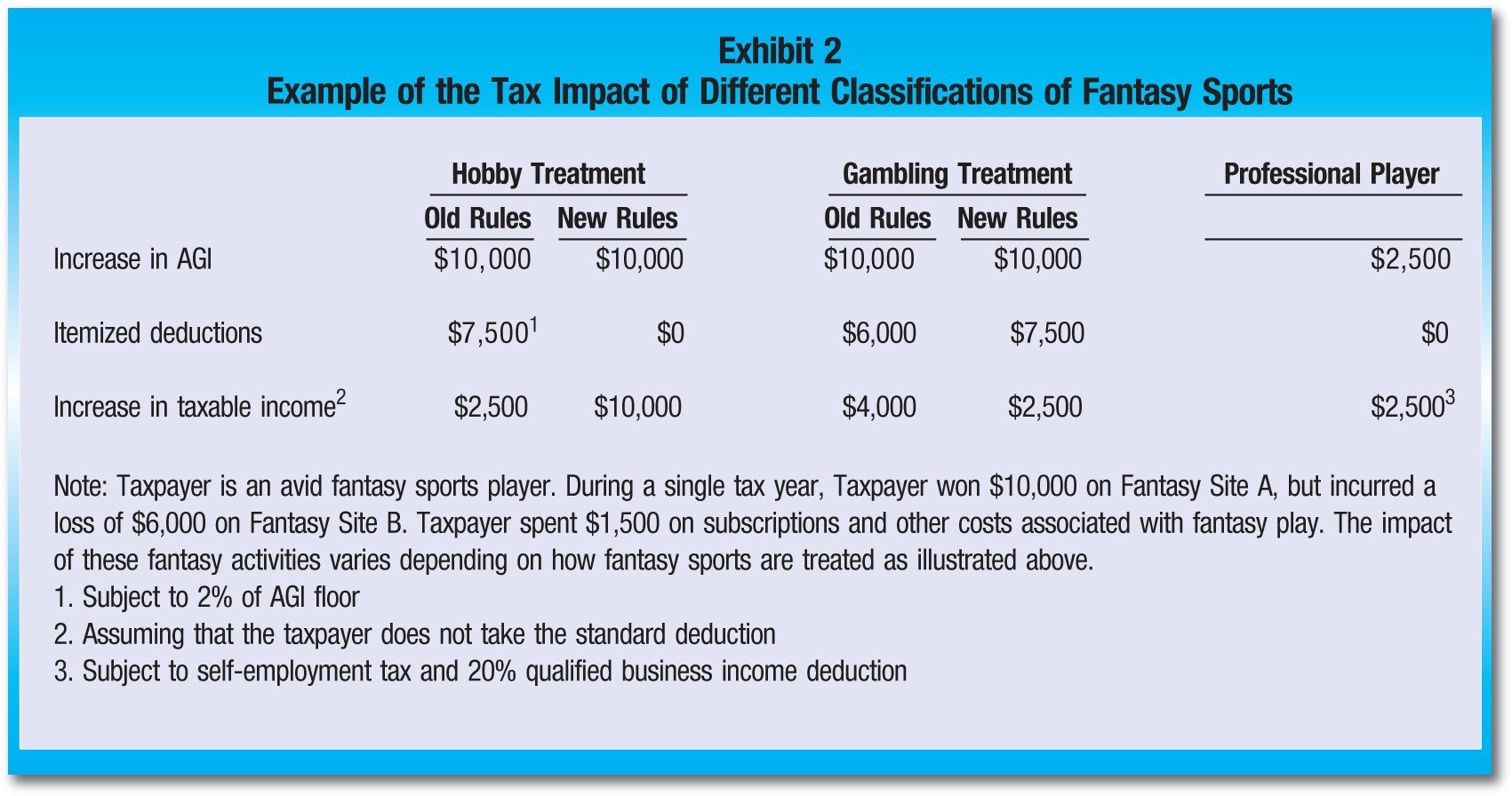 Hobby Treatment; Gambling Treatment; Professional Player; Old Rules; New Rules; Old Rules; New Rules Increase in AGI; $10,000; $10,000; $10,000; $10,000; $2,500 Itemized deductions; $7,5001; $0; $6,000; $7,500; $0 Increase in taxable income2; $2,500; $10,000; $4,000; $2,500; $2,5003 Note: Taxpayer is an avid fantasy sports player. During a single tax year, Taxpayer won $10,000 on Fantasy Site A, but incurred a loss of $6,000 on Fantasy Site B. Taxpayer spent $1,500 on subscriptions and other costs associated with fantasy play. The impact of these fantasy activities varies depending on how fantasy sports are treated as illustrated above. 1. Subject to 2% of AGI floor 2. Assuming that the taxpayer does not take the standard deduction 3. Subject to self-employment tax and 20% qualified business income deduction