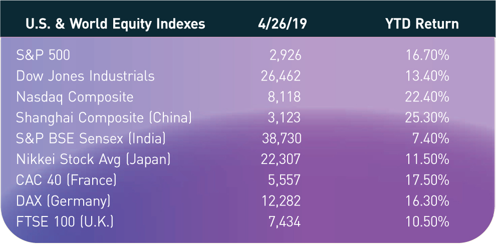 U.S. & World Equity Indexes; 4/26/19; YTD Return S&P 500; 2,926; 16.70% Dow Jones Industrials; 26,462; 13.40% Nasdaq Composite; 8,118; 22.40% Shanghai Composite (China); 3,123; 25.30% S&P BSE Sensex (India); 38,730; 7.40% Nikkei Stock Avg (Japan); 22,307; 11.50% CAC 40 (France); 5,557; 17.50% DAX (Germany); 12,282; 16.30% FTSE 100 (U.K.); 7,434; 10.50%