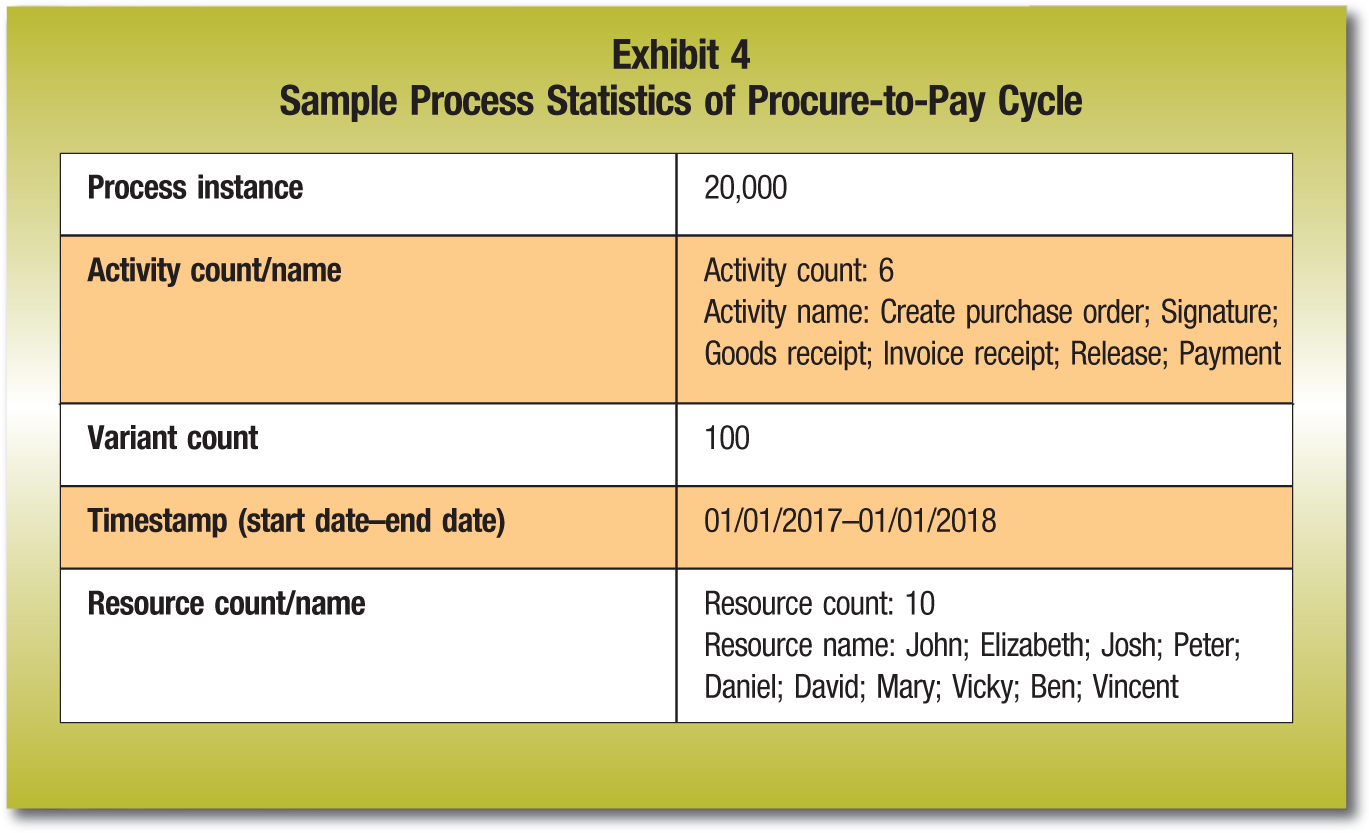 Process instance; 20,000 Activity count/name; Activity count: 6; Activity name: Create purchase order; Signature; Goods receipt; Invoice receipt; Release; Payment Variant count; 100 Timestamp (start date–end date); 01/01/2017–01/01/2018 Resource count/name; Resource count: 10; Resource name: John; Elizabeth; Josh; Peter; Daniel; David; Mary; Vicky; Ben; Vincent