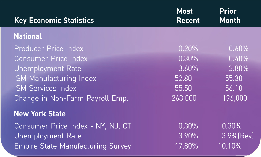 Key Economic Statistics; Most Recent; Prior Month National Producer Price Index; 0.20%; 0.60% Consumer Price Index; 0.30%; 0.40% Unemployment Rate; 3.60%; 3.80% ISM Manufacturing Index; 52.80; 55.30 ISM Services Index; 55.50; 56.10 Change in Non-Farm Payroll Emp.; 263,000; 196,000 New York State Consumer Price Index - NY, NJ, CT; 0.30%; 0.30% Unemployment Rate; 3.90%; 3.9%(Rev) Empire State Manufacturing Survey; 17.80%; 10.10%