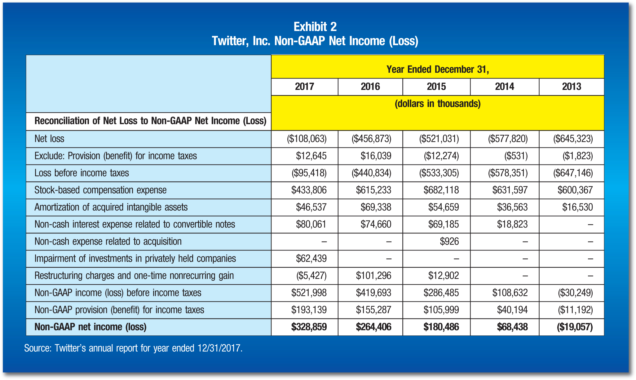 Year Ended December 31, 2017; 2016; 2015; 2014; 2013 Reconciliation of Net Loss to Non-GAAP Net Income (Loss); (dollars in thousands) Net loss; ($108,063); ($456,873); ($521,031); ($577,820); ($645,323) Exclude: Provision (benefit) for income taxes; $12,645; $16,039; ($12,274); ($531); ($1,823) Loss before income taxes; ($95,418); ($440,834); ($533,305); ($578,351); ($647,146) Stock-based compensation expense; $433,806; $615,233; $682,118; $631,597; $600,367 Amortization of acquired intangible assets; $46,537; $69,338; $54,659; $36,563; $16,530 Non-cash interest expense related to convertible notes; $80,061; $74,660; $69,185; $18,823; – Non-cash expense related to acquisition; –; –; $926; –; – Impairment of investments in privately held companies; $62,439; –; –; –; – Restructuring charges and one-time nonrecurring gain; ($5,427); $101,296; $12,902; –; – Non-GAAP income (loss) before income taxes; $521,998; $419,693; $286,485; $108,632; ($30,249) Non-GAAP provision (benefit) for income taxes; $193,139; $155,287; $105,999; $40,194; ($11,192) Non-GAAP net income (loss); $328,859; $264,406; $180,486; $68,438; ($19,057) Source: Twitter's annual report for year ended 12/31/2017.