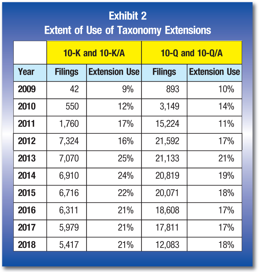 10-K and 10-K/A; 10-Q and 10-Q/A Year; Filings; Extension Use; Filings; Extension Use 2009; 42; 9%; 893; 10% 2010; 550; 12%; 3,149; 14% 2011; 1,760; 17%; 15,224; 11% 2012; 7,324; 16%; 21,592; 17% 2013; 7,070; 25%; 21,133; 21% 2014; 6,910; 24%; 20,819; 19% 2015; 6,716; 22%; 20,071; 18% 2016; 6,311; 21%; 18,608; 17% 2017; 5,979; 21%; 17,811; 17% 2018; 5,417; 21%; 12,083; 18%