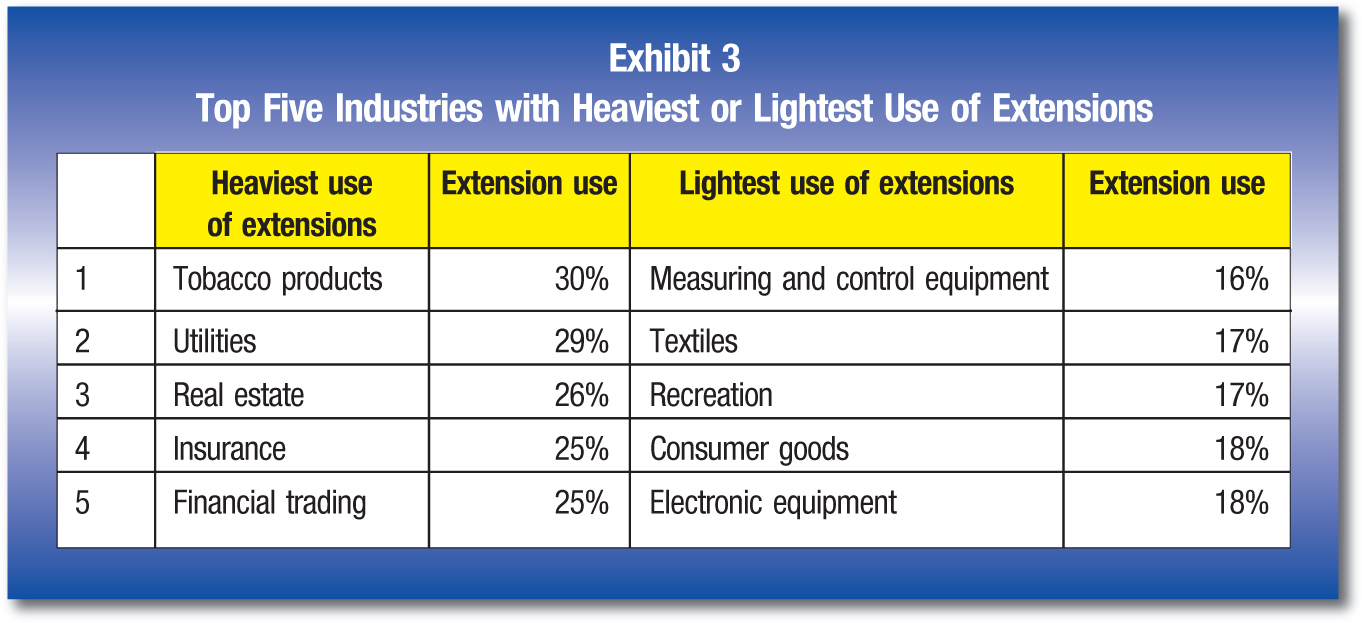 Heaviest use of extensions; Extension use; Lightest use of extensions; Extension use 1; Tobacco products; 30%; Measuring and control equipment; 16% 2; Utilities; 29%; Textiles; 17% 3; Real estate; 26%; Recreation; 17% 4; Insurance; 25%; Consumer goods; 18% 5; Financial trading; 25%; Electronic equipment; 18%