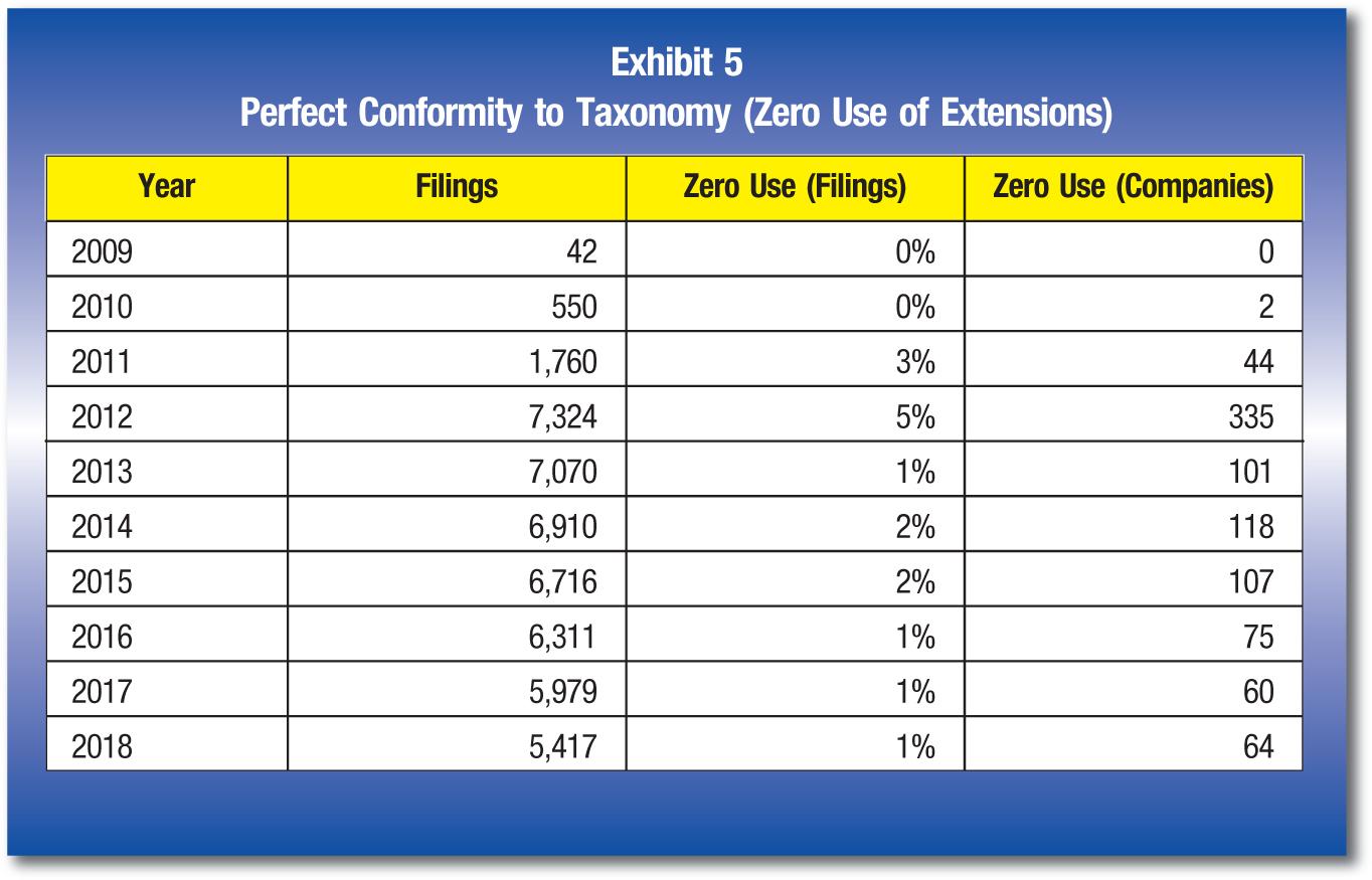 Year; Filings; Zero Use (Filings); Zero Use (Companies) 2009; 42; 0%; 0 2010; 550; 0%; 2 2011; 1,760; 3%; 44 2012; 7,324; 5%; 335 2013; 7,070; 1%; 101 2014; 6,910; 2%; 118 2015; 6,716; 2%; 107 2016; 6,311; 1%; 75 2017; 5,979; 1%; 60 2018; 5,417; 1%; 64