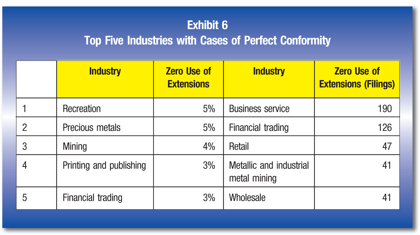 Industry; Zero Use of Extensions; Industry; Zero Use of Extensions (Filings) 1; Recreation; 5%; Business service; 190 2; Precious metals; 5% Financial trading; 126 3; Mining; 4%; Retail; 47 4; Printing and publishing; 3%; Metallic and industrial metal mining; 41 5; Financial trading; 3%; Wholesale; 41