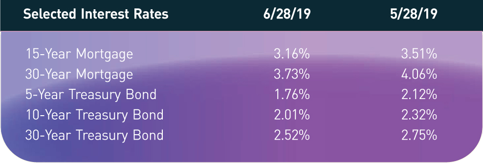 Selected Interest Rates; 6/28/19; 5/28/19 15-Year Mortgage; 3.16%; 3.51% 30-Year Mortgage; 3.73%; 4.06% 5-Year Treasury Bond; 1.76%; 2.12% 10-Year Treasury Bond; 2.01%; 2.32% 30-Year Treasury Bond; 2.52%; 2.75%