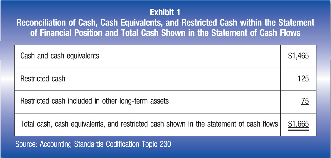 Cash and cash equivalents; $1,465 Restricted cash; 125 Restricted cash included in other long-term assets; 75 Total cash, cash equivalents, and restricted cash shown in the statement of cash flows; $1,665 Source: Accounting Standards Codification Topic 230