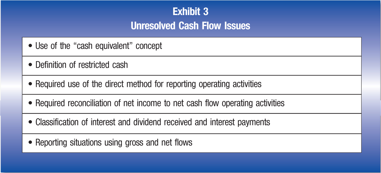 "• Use of the ""cash equivalent"" concept • Definition of restricted cash • Required use of the direct method for reporting operating activities • Required reconciliation of net income to net cash flow operating activities • Classification of interest and dividend received and interest payments • Reporting situations using gross and net flows"