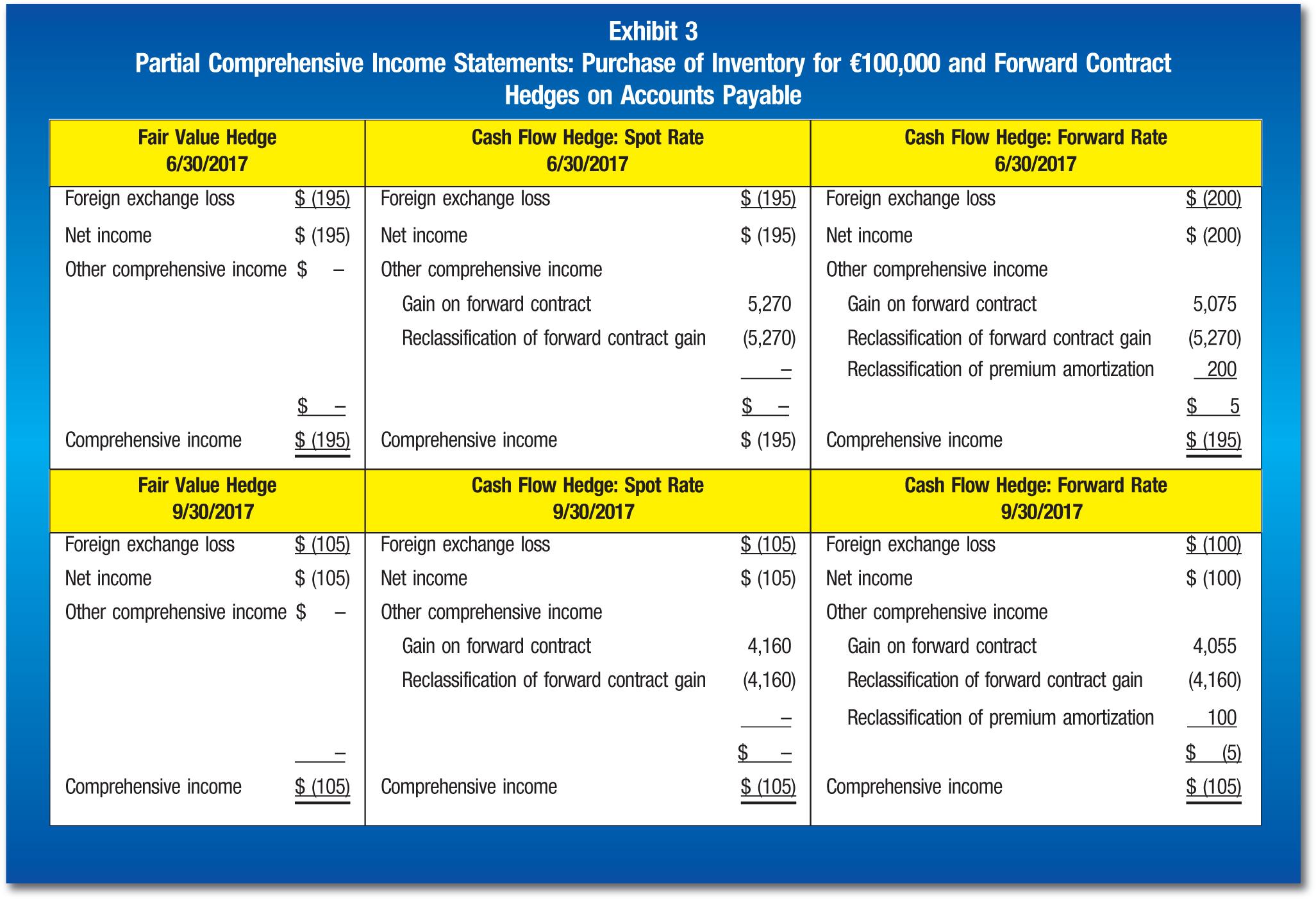 Fair Value Hedge 6/30/2017; Cash Flow Hedge: Spot Rate 6/30/2017; Cash Flow Hedge: Forward Rate 6/30/2017 Foreign exchange loss; $ (195); Foreign exchange loss; $ (195); Foreign exchange loss; $ (200) Net income; $ (195); Net income; $ (195); Net income; $ (200) Other comprehensive income; $ –; Other comprehensive income; Other comprehensive income Gain on forward contract; 5,270; Gain on forward contract; 5,075 Reclassification of forward contract gain; (5,270); Reclassification of forward contract gain; (5,270) –; Reclassification of premium amortization; 200 $ –; $ –; $ 5 Comprehensive income; $ (195); Comprehensive income; $ (195); Comprehensive income; $ (195) Fair Value Hedge 9/30/2017; Cash Flow Hedge: Spot Rate 9/30/2017; Cash Flow Hedge: Forward Rate 9/30/2017 Foreign exchange loss; $ (105); Foreign exchange loss; $ (105); Foreign exchange loss $ (100) Net income; $ (105); Net income; $ (105); Net income; $ (100) Other comprehensive income; $ –; Other comprehensive income; Other comprehensive income Gain on forward contract; 4,160; Gain on forward contract; 4,055 Reclassification of forward contract gain; (4,160); Reclassification of forward contract gain; (4,160) –; Reclassification of premium amortization; 100 –; $ –; $ (5) Comprehensive income; $ (105); Comprehensive income; $ (105); Comprehensive income $ (105)