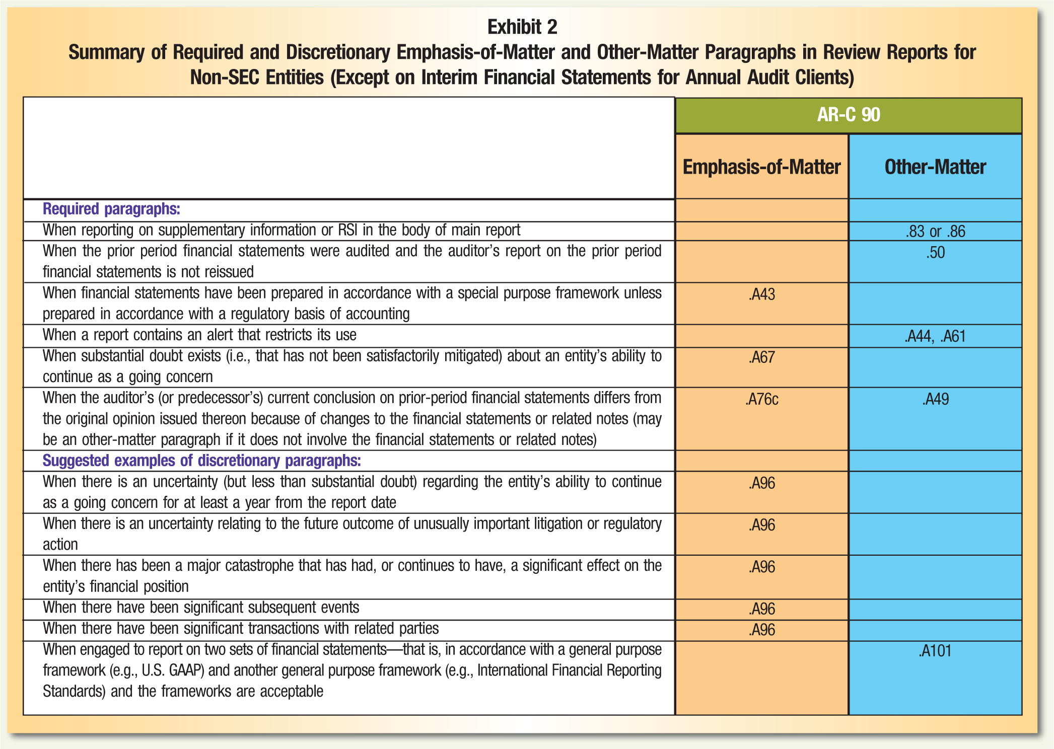 AR-C 90 Emphasis-of-Matter; Other-Matter Required paragraphs: When reporting on supplementary information or RSI in the body of main report; .83 or; .86 When the prior period financial statements were audited and the auditor's report on the prior period financial statements is not reissued; .50 When financial statements have been prepared in accordance with a special purpose framework unless prepared in accordance with a regulatory basis of accounting; .A43 When a report contains an alert that restricts its use; .A44,; .A61 When substantial doubt exists (i.e., that has not been satisfactorily mitigated) about an entity's ability to continue as a going concern; .A67 When the auditor's (or predecessor's) current conclusion on prior-period financial statements differs from the original opinion issued thereon because of changes to the financial statements or related notes (may be an other-matter paragraph if it does not involve the financial statements or related notes); .A76c; .A49 Suggested examples of discretionary paragraphs: When there is an uncertainty (but less than substantial doubt) regarding the entity's ability to continue as a going concern for at least a year from the report date; .A96 When there is an uncertainty relating to the future outcome of unusually important litigation or regulatory action; .A96 When there has been a major catastrophe that has had, or continues to have, a significant effect on the entity's financial position; .A96 When there have been significant subsequent events; .A96 When there have been significant transactions with related parties; .A96 When engaged to report on two sets of financial statements—that is, in accordance with a general purpose framework (e.g., U.S. GAAP) and another general purpose framework (e.g., International Financial Reporting Standards) and the frameworks are acceptable; .A101