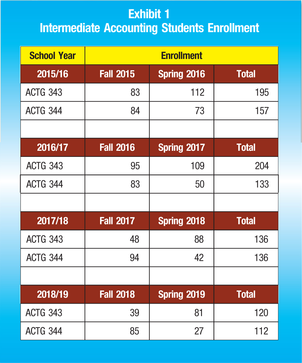 School Year; Enrollment 2015/16; Fall 2015; Spring 2016; Total ACTG 343; 83; 112; 195 ACTG 344; 84; 73; 157 2016/17; Fall 2016; Spring 2017; Total ACTG 343; 95; 109; 204 ACTG 344; 83; 50; 133 2017/18; Fall 2017; Spring 2018; Total ACTG 343; 48; 88; 136 ACTG 344; 94; 42; 136 2018/19; Fall 2018; Spring 2019; Total ACTG 343; 39; 81; 120 ACTG 344; 85; 27; 112