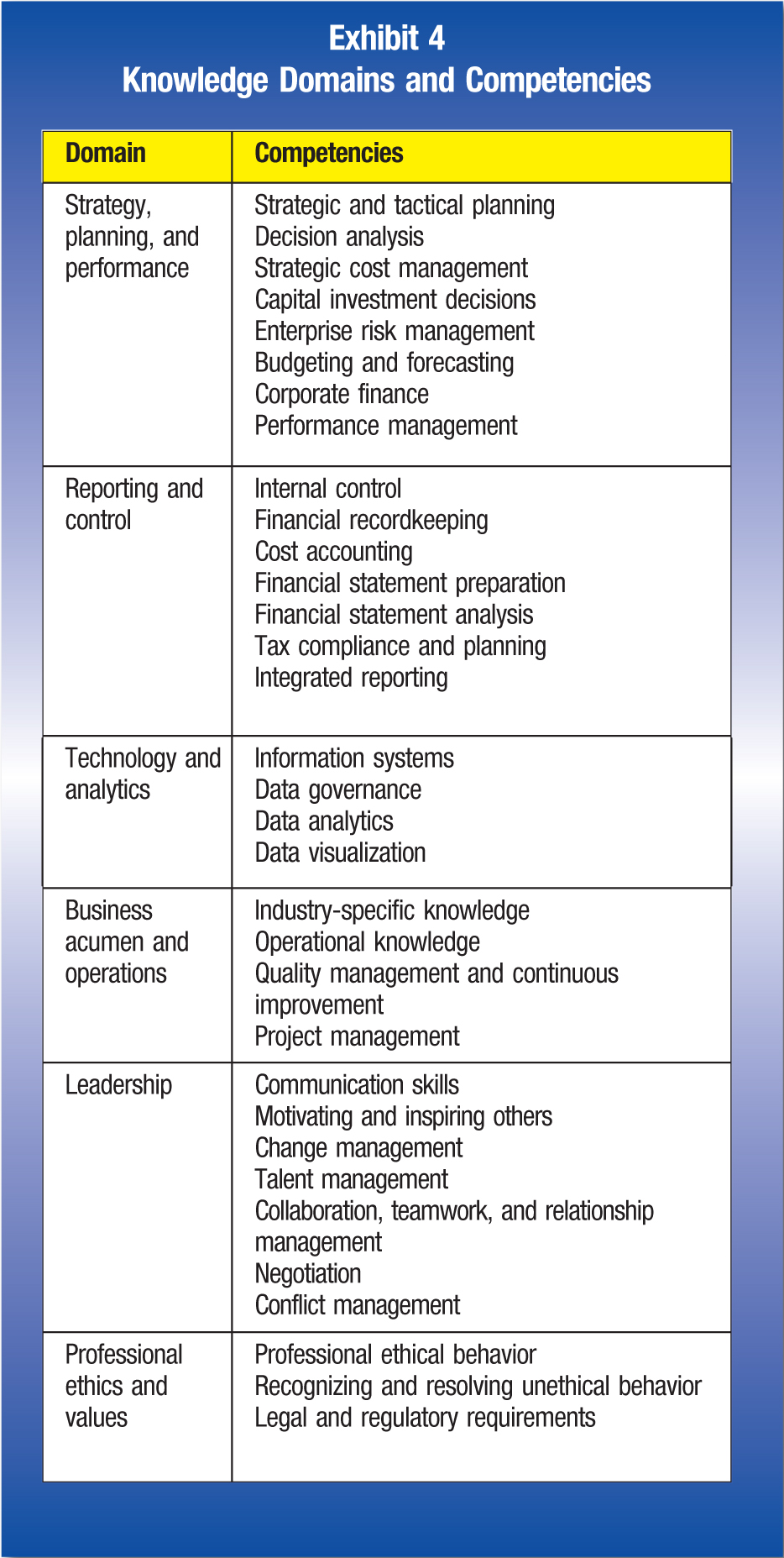 Domain; Competencies Strategy, planning, and performance; Strategic and tactical planning; Decision analysis; Strategic cost management; Capital investment decisions; Enterprise risk management; Budgeting and forecasting; Corporate finance; Performance management Reporting and control; Internal control; Financial recordkeeping; Cost accounting; Financial statement preparation; Financial statement analysis; Tax compliance and planning; Integrated reporting Technology and analytics; Information systems; Data governance; Data analytics; Data visualization Business acumen and operations; Industry-specific knowledge; Operational knowledge; Quality management and continuous improvement; Project management Leadership; Communication skills; Motivating and inspiring others; Change management; Talent management; Collaboration, teamwork, and relationship management; Negotiation; Conflict management Professional ethics and values; Professional ethical behavior; Recognizing and resolving unethical behavior; Legal and regulatory requirements