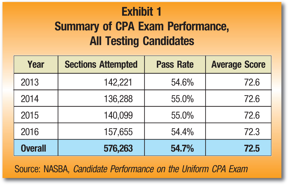 Year; Sections Attempted; Pass Rate; Average Score 2013; 142,221; 54.6%; 72.6 2014; 136,288; 55.0%; 72.6 2015; 140,099; 55.0%; 72.6 2016; 157,655; 54.4%; 72.3 Overall; 576,263; 54.7%; 72.5 Source: NASBA, Candidate Performance on the Uniform CPA Exam