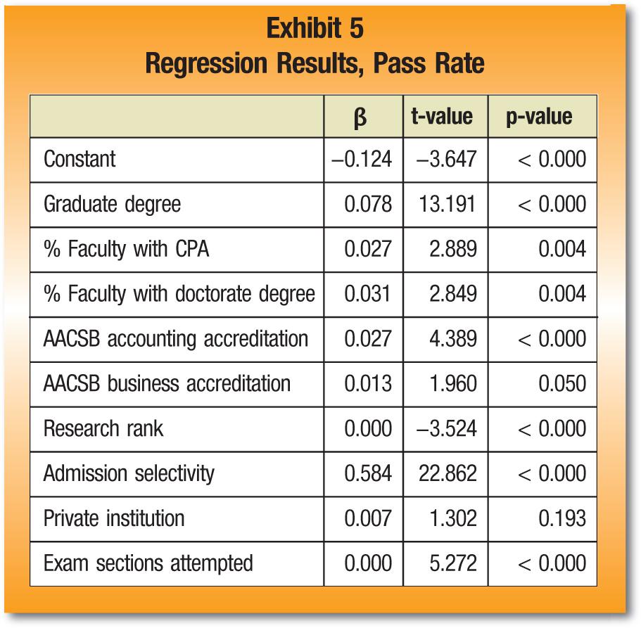 β; t-value; p-value Constant; −0.124; −3.647; < 0.000 Graduate degree; 0.078; 13.191; < 0.000 % Faculty with CPA; 0.027; 2.889; 0.004 % Faculty with doctorate degree; 0.031; 2.849; 0.004 AACSB accounting accreditation; 0.027; 4.389; < 0.000 AACSB business accreditation; 0.013; 1.960; 0.050 Research rank; 0.000; −3.524; < 0.000 Admission selectivity; 0.584; 22.862; < 0.000 Private institution; 0.007; 1.302; 0.193 Exam sections attempted; 0.000; 5.272;< 0.000