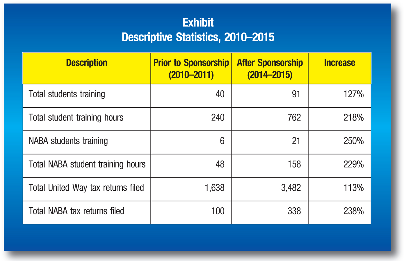 Description; Prior to Sponsorship (2010–2011); After Sponsorship (2014–2015); Increase Total students training; 40; 91; 127% Total student training hours; 240; 762; 218% NABA students training; 6; 21; 250% Total NABA student training hours; 48; 158; 229% Total United Way tax returns filed; 1,638; 3,482; 113% Total NABA tax returns filed; 100; 338; 238%