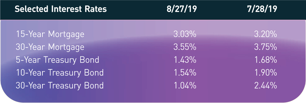 Selected Interest Rates; 8/27/19; 7/28/19 15-Year Mortgage; 3.03%; 3.20% 30-Year Mortgage; 3.55%; 3.75% 5-Year Treasury Bond; 1.43%; 1.68% 10-Year Treasury Bond; 1.54%; 1.90% 30-Year Treasury Bond; 1.04%; 2.44%
