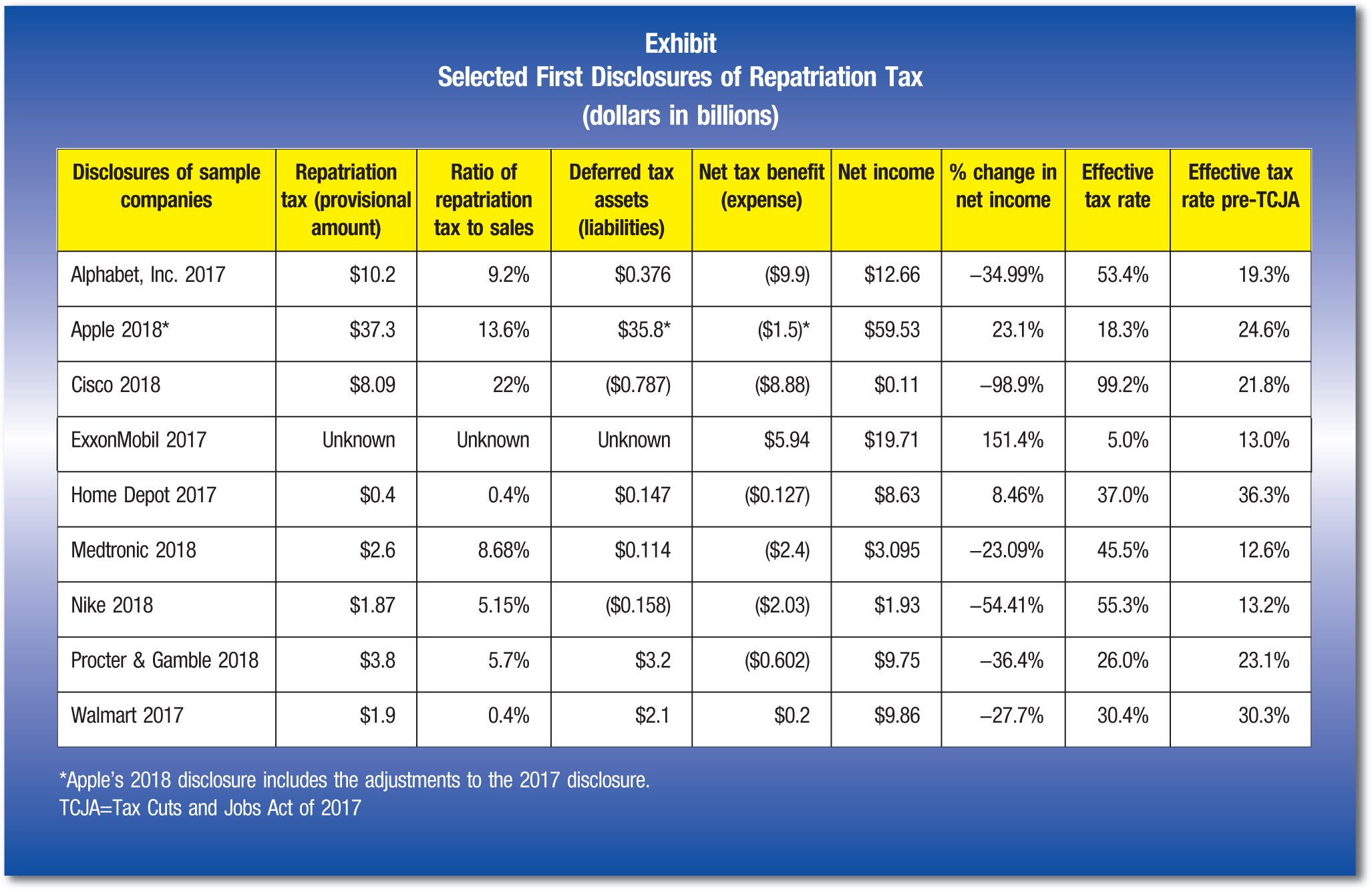 Disclosures of sample companies; Repatriation tax (provisional amount); Ratio of repatriation tax to sales; Deferred tax assets (liabilities); Net tax benefit (expense); Net income; % change in net income; Effective tax rate; Effective tax rate pre-TCJA Alphabet, Inc. 2017; $10.2; 9.2%; $0.376; ($9.9); $12.66; −34.99%; 53.4%; 19.3% Apple 2018*; $37.3; 13.6%; $35.8*; ($1.5)*; $59.53; 23.1%; 18.3%; 24.6% Cisco 2018; $8.09; 22%; ($0.787); ($8.88); $0.11; −98.9%; 99.2%; 21.8% ExxonMobil 2017; Unknown; Unknown; Unknown; $5.94; $19.71; 151.4%; 5.0%; 13.0% Home Depot 2017; $0.4; 0.4%; $0.147; ($0.127); $8.63; 8.46%; 37.0%; 36.3% Medtronic 2018; $2.6; 8.68%; $0.114; ($2.4); $3.095; −23.09%; 45.5%; 12.6% Nike 2018; $1.87; 5.15%; ($0.158); ($2.03); $1.93; −54.41%; 55.3%; 13.2% Procter & Gamble 2018; $3.8; 5.7%; $3.2; ($0.602); $9.75; −36.4%; 26.0%; 23.1% Walmart 2017; $1.9; 0.4%; $2.1; $0.2; $9.86; −27.7%; 30.4%; 30.3% *Apple's 2018 disclosure includes the adjustments to the 2017 disclosure.; TCJA=Tax Cuts and Jobs Act of 2017