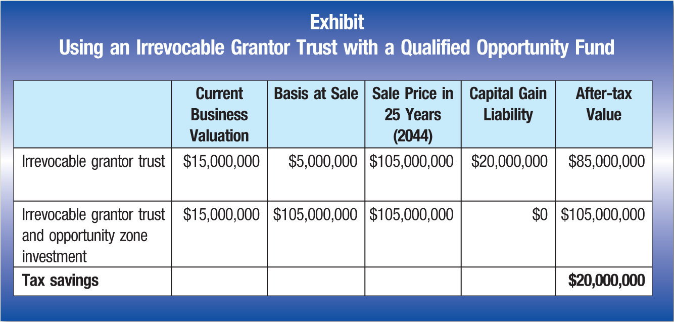 Current Business Valuation; Basis at Sale; Sale Price in 25 Years (2044); Capital Gain Liability; After-tax Value Irrevocable grantor trust; $15,000,000; $5,000,000; $105,000,000; $20,000,000; $85,000,000 Irrevocable grantor trust and opportunity zone investment; $15,000,000; $105,000,000; $105,000,000; $0; $105,000,000 Tax savings; $20,000,000