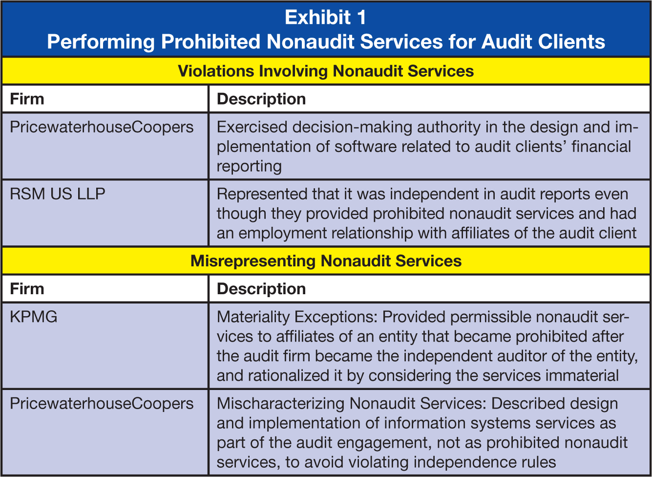 Violations Involving Nonaudit Services Firm; Description PricewaterhouseCoopers; Exercised decision-making authority in the design and implementation of software related to audit clients' financial reporting RSM US LLP; Represented that it was independent in audit reports even though they provided prohibited nonaudit services and had an employment relationship with affiliates of the audit client Misrepresenting Nonaudit Services Firm; Description KPMG; Materiality Exceptions: Provided permissible nonaudit services to affiliates of an entity that became prohibited after the audit firm became the independent auditor of the entity, and rationalized it by considering the services immaterial PricewaterhouseCoopers; Mischaracterizing Nonaudit Services: Described design and implementation of information systems services as part of the audit engagement, not as prohibited nonaudit services, to avoid violating independence rules