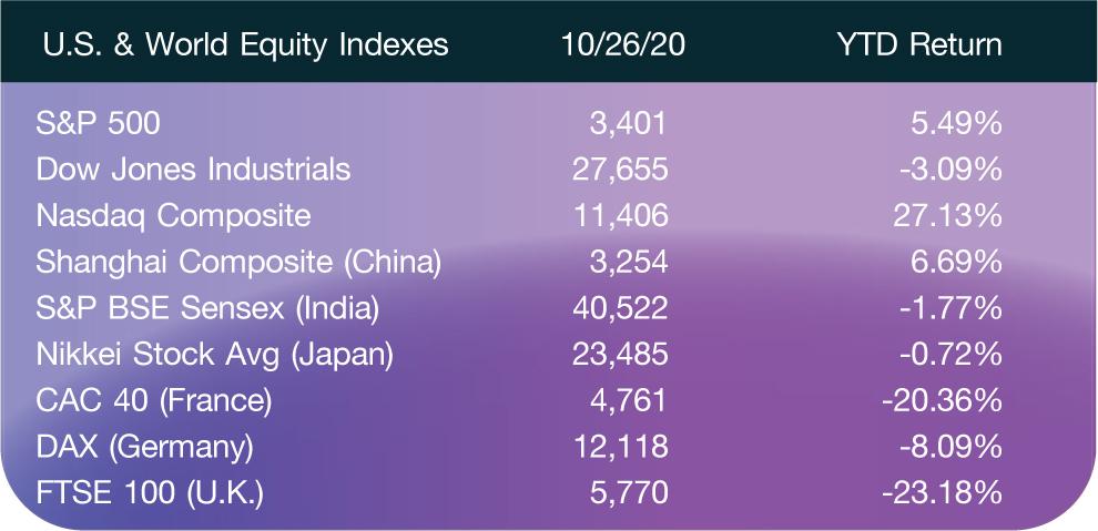 U.S. & World Equity Indexes; 10/26/20; YTD Return S&P 500; 3,401; 5.49% Dow Jones Industrials; 27,655; -3.09% Nasdaq Composite; 11,406; 27.13% Shanghai Composite (China); 3,254; 6.69% S&P BSE Sensex (India); 40,522; -1.77% Nikkei Stock Avg (Japan); 23,485; -0.72% CAC 40 (France); 4,761; -20.36% DAX (Germany); 12,118; -8.09% FTSE 100 (U.K.); 5,770; -23.18%