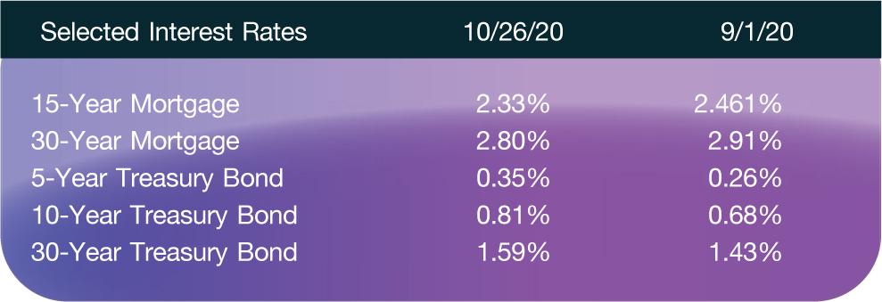 Selected Interest Rates; 10/26/20; 9/1/20 15-Year Mortgage; 2.33%; 2.461% 30-Year Mortgage; 2.80%; 2.91% 5-Year Treasury Bond; 0.35%; 0.26% 10-Year Treasury Bond; 0.81%; 0.68% 30-Year Treasury Bond; 1.59%; 1.43%